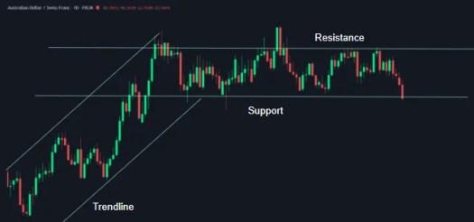 Tradingstijl marktstructuur