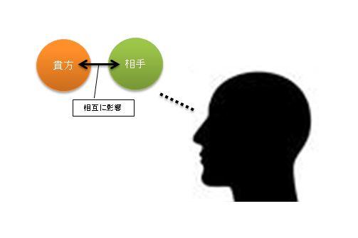 【FX】メンタルとソロスの再帰性2