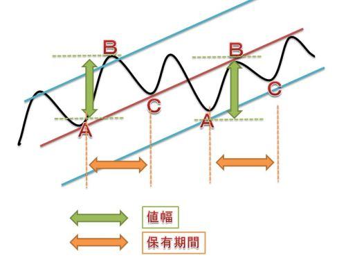 トレンドライン振幅