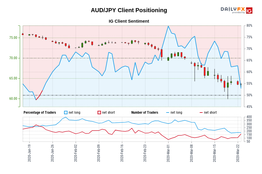 Our knowledge reveals merchants at the moment are net-short AUD/JPY for the primary time since Jan 22, 2020 when AUD/JPY traded close to 75.07.