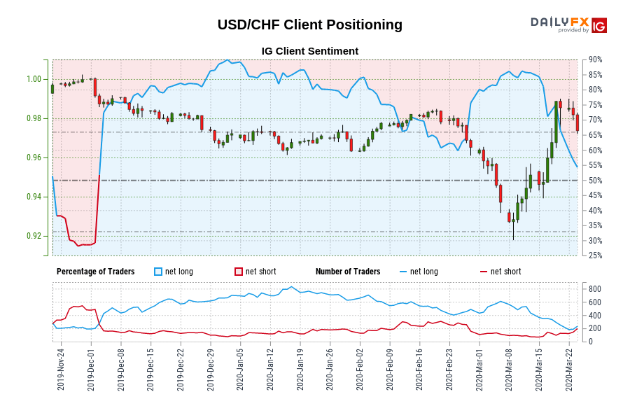 Our information exhibits merchants at the moment are net-short USD/CHF for the primary time since Dec 02, 2019 when USD/CHF traded close to 0.99.