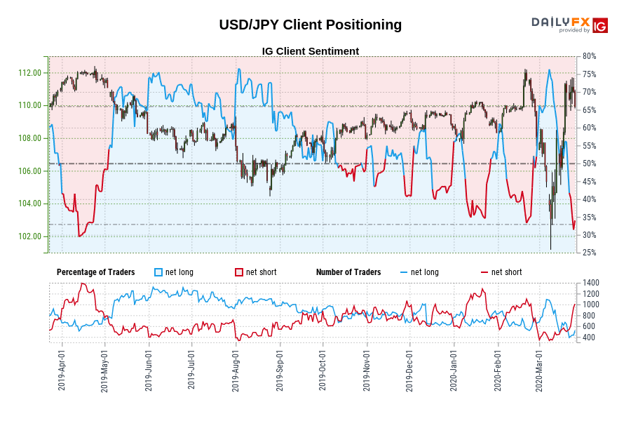 Our information reveals merchants at the moment are at their least net-long USD/JPY since Apr 12 when USD/JPY traded close to 111.99.
