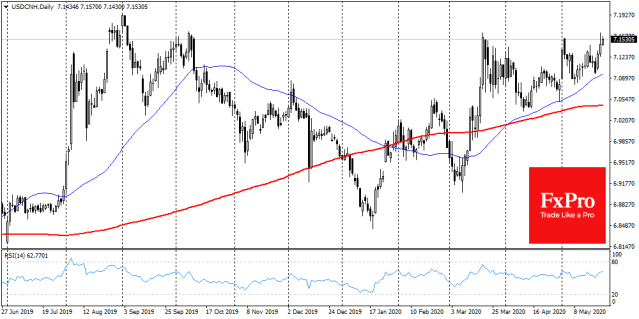 USDCNH returned to its ceiling