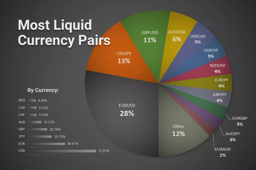 Most liquid currency pairs. highest volume forex pairs