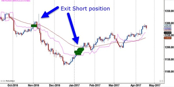 Indicator Toolbox Chandelier Exits Fx Trader S Edge Trading Coach And Forex System