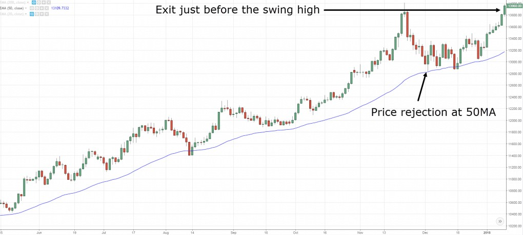Simple swing trading strategy that work | FX Trading Styles