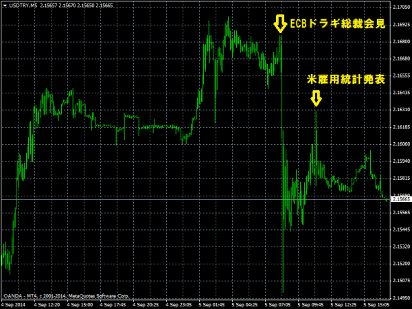 USD/TRYのレート(ECB会見前後)