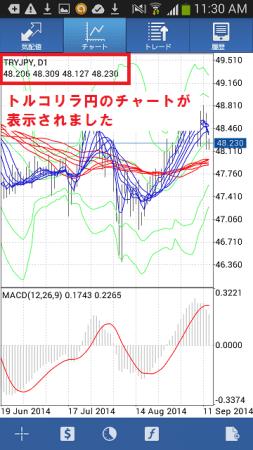 スマホ版MT4「通貨の追加~トルコリラ円のチャート」