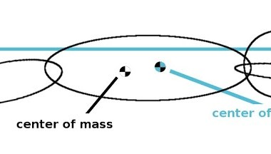 Differences in center of mass and center of buoyancy can affect stability