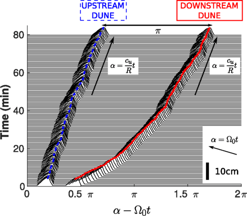 Figure showing relative dune position over time. The upstream dune repulses its follower until they establish sufficient distance such that they migrate at the same speed.