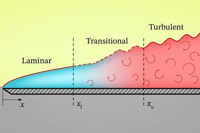 The classic diagram of a flat-plate boundary layer.