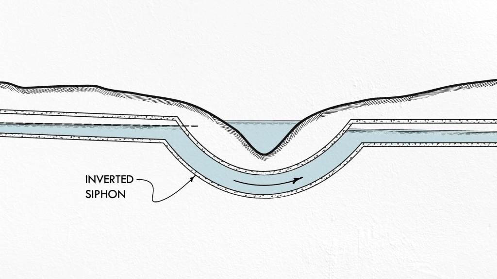 To travel underneath waterways, sewers often use an inverted siphon.