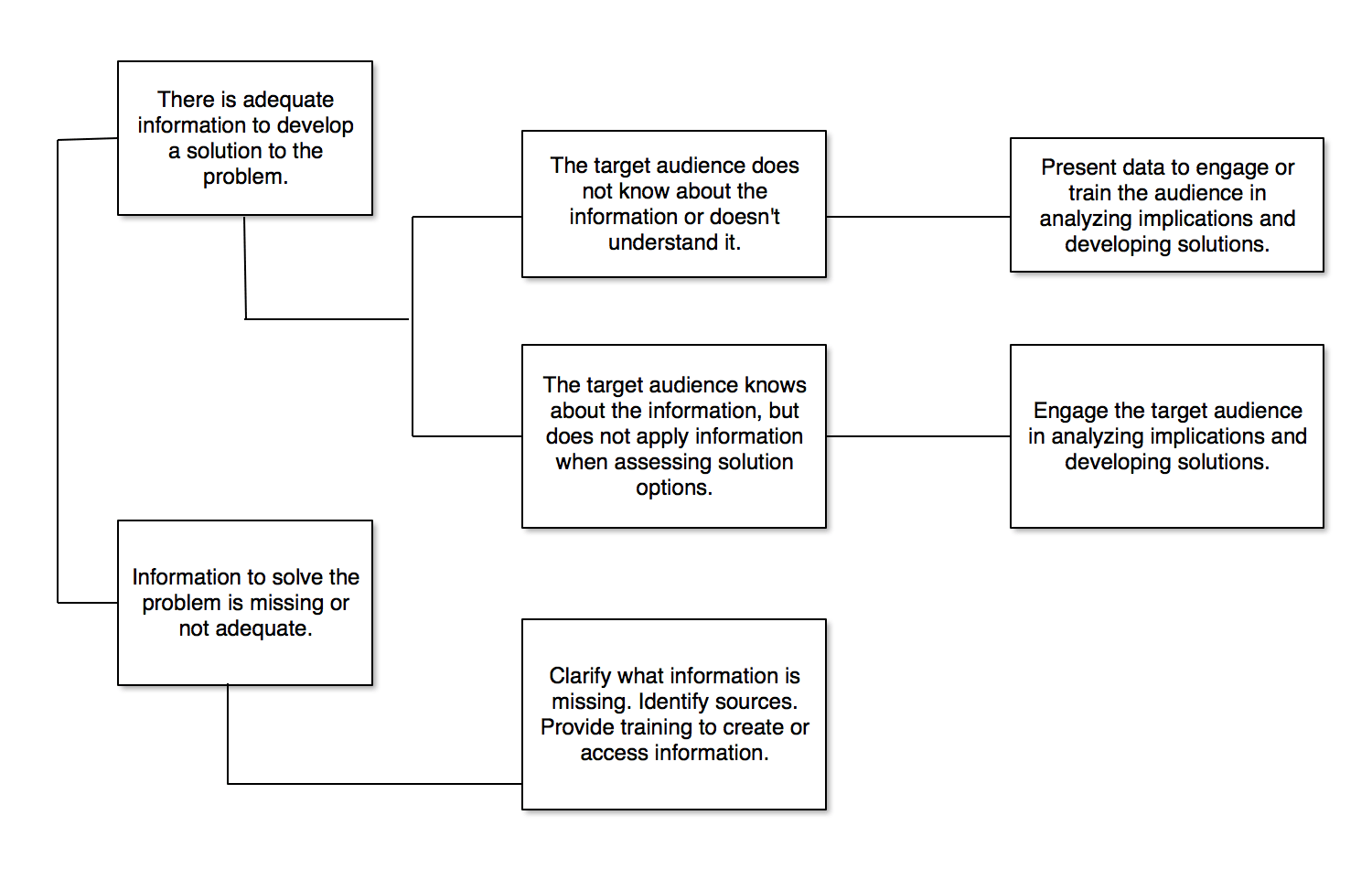 Decision Tree Flow Chart Tree 1d National Extension Water Outreach Education