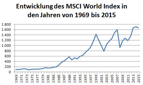 ETF MSCI World