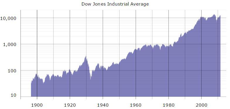 Warum der Markt immer wächst