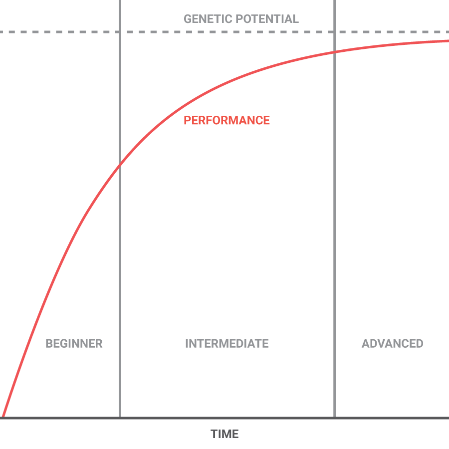 basic_athletic_performance_curve