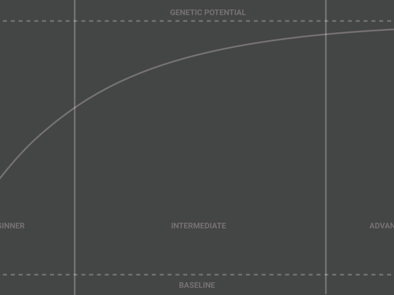 The Athletic Performance Curve