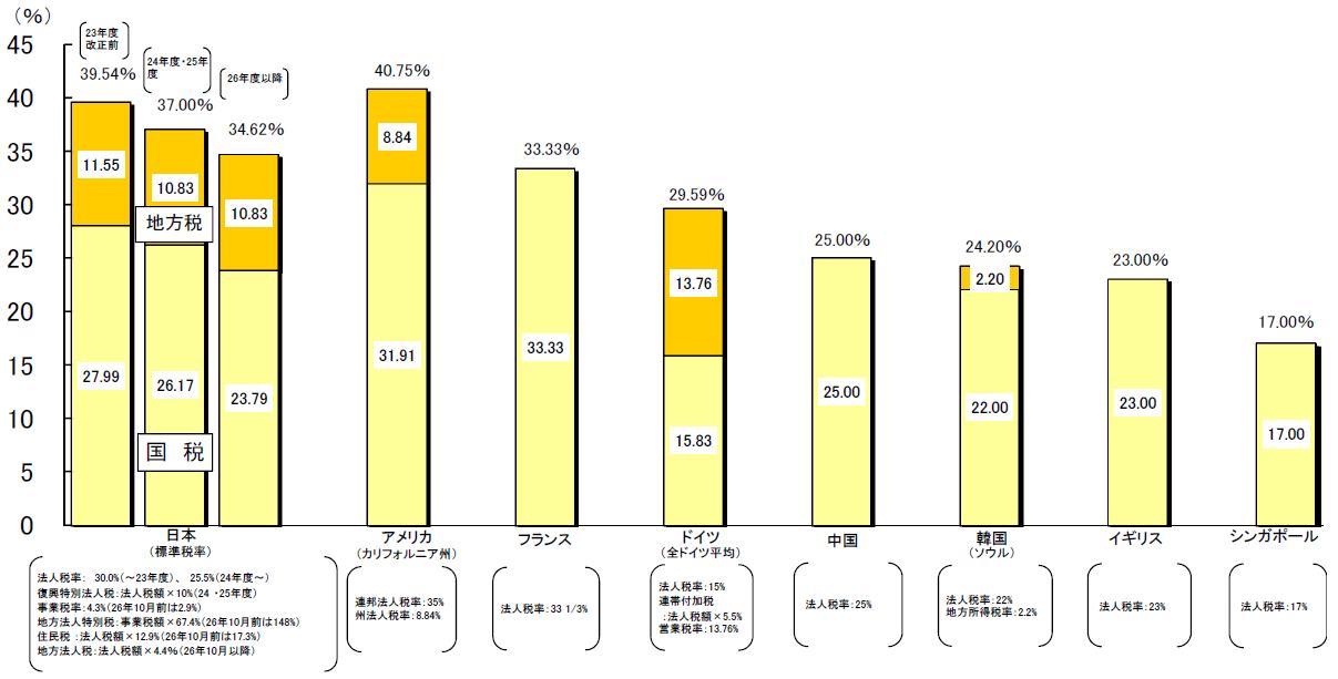国・地方合わせた法人税率の国際比較