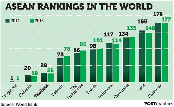 アセアンのビジネスのしやすさランキング(世界銀行)