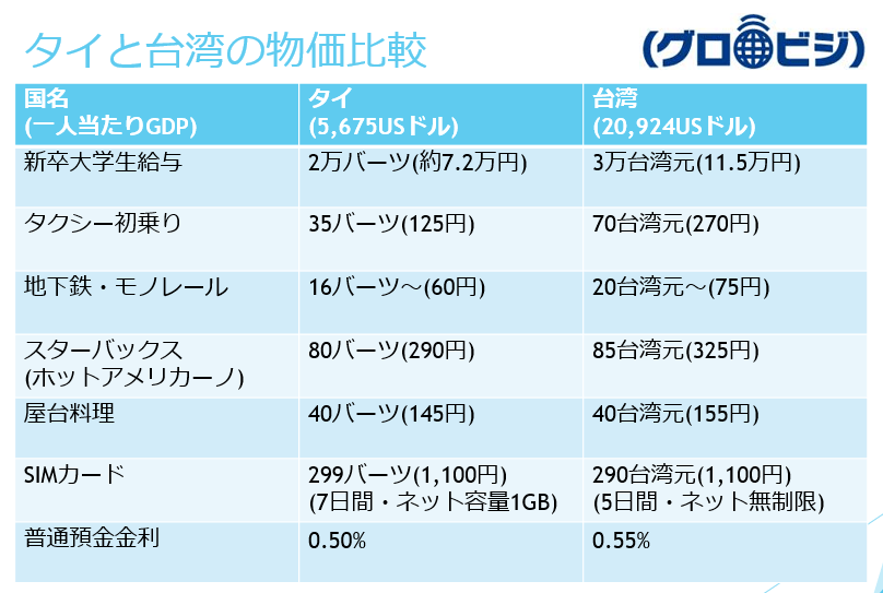 タイと台湾の物価比較