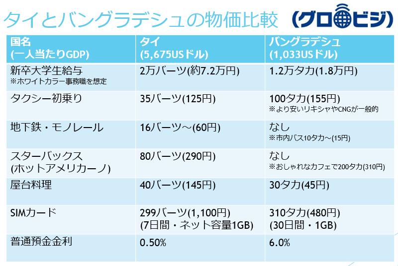 タイとバングラデシュの物価比較