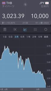 2015年8月、世界同時株安時のタイバーツ日本円チャート