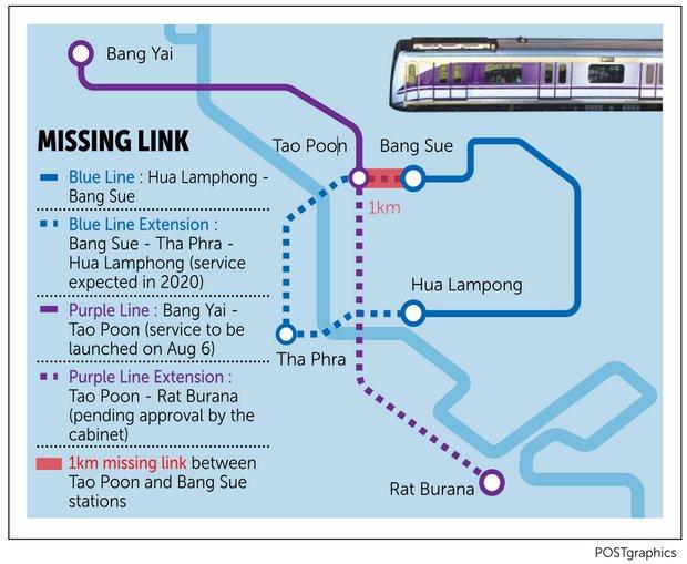 Purple line Bangkok-2