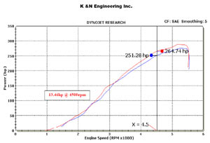 Horsepower increase based on installation of a K&N 69-2526TP Typhoon Air Intake Kit