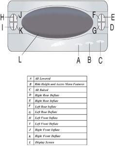 Air Lift Auto Pilot Digital Controller menu options
