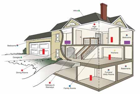 Kidde KN-COPP-B Carbon Monoxide Alarm with Digital Display