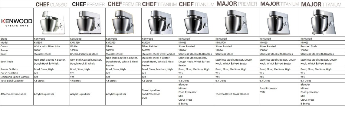 Image Result For Kitchenaid Liquidiser Attachment