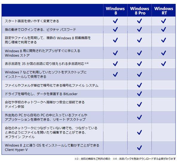 Windows 8のエディション別機能一覧