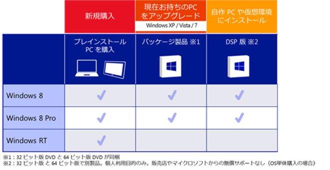 Windows 8 購入方法