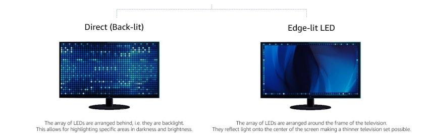 LED type
