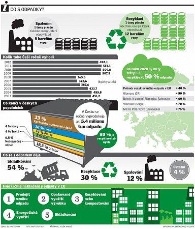 Spalování a recyklace.