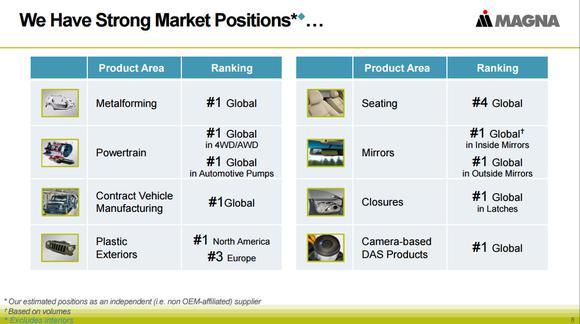Magna International Inc Market