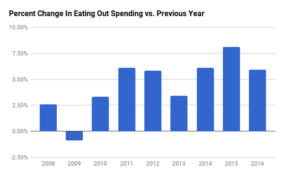 After a near-1% decline in 2009, dining out spending has been rising more than 3% a year ever since.