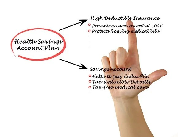 A hand pointing at the advantages of a health savings account.