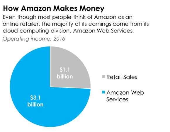 Chart showing Amazon's operating income by division