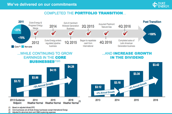 A timeline showing the changes Duke Energy has made between 2012 and 2016, with bar charts showing the improvements in earnings and dividends over the same time.