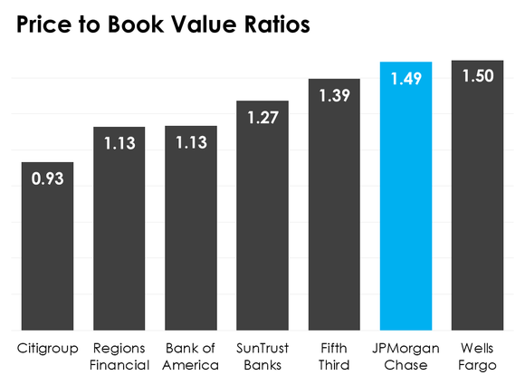 A bar chart comparing seven banks' price-to-book value ratios.