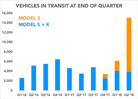 Chart shows vehicles in transit