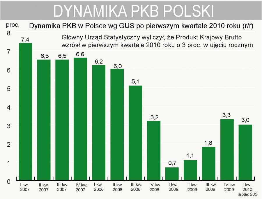 Polski PKB wzrósł o 3 proc., ale analityków martwi struktura wzrostu