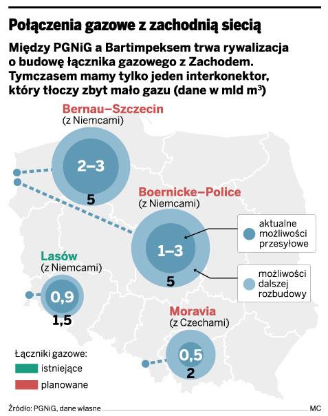 Spór Bartimpeksu i PGNiG blokuje budowę łączników z Niemcami