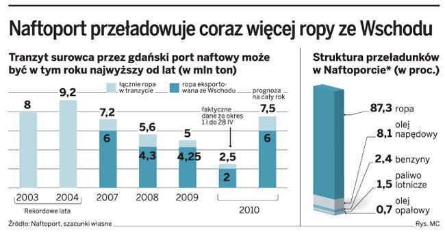 Gdański naftoport wysyła w świat coraz więcej rosyjskiej ropy