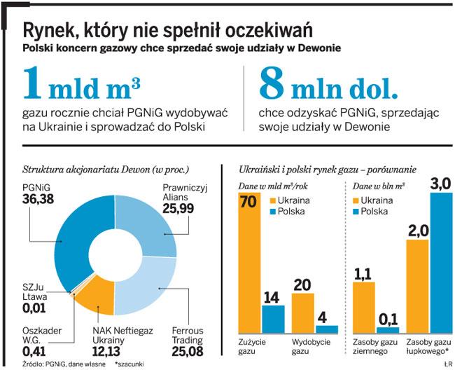PGNiG kończy przygodę z ukraińskim gazem