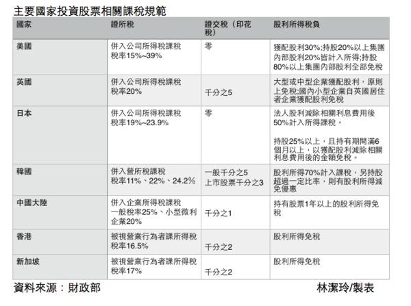 初審通過!當沖稅率降至千分之1.5 最快4月底適用 - 陳裕豐的股海記事 - udn部落格