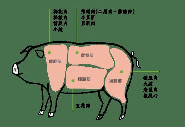 豬的霜降肉是哪一個部位? - 風無痕部落格 - udn部落格