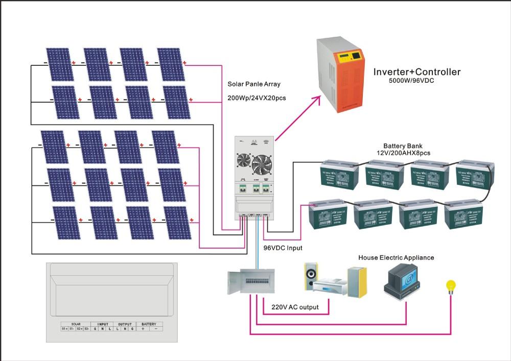 wiring diagram for grid tie solar system wiring diagram Grid Tie Inverter Wiring Diagram wiring diagram for off grid solar system grid tie inverter wiring diagram