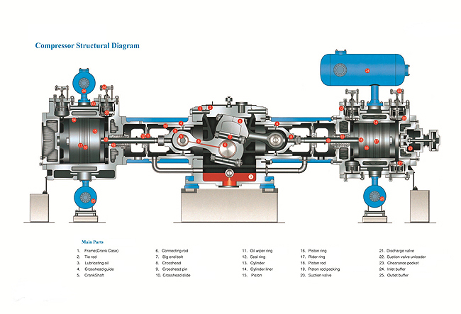 Process Reciprocating Piston Compressor Is Widely Used In